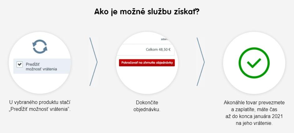 Mall.sk akcia na vrátenie tovaru
