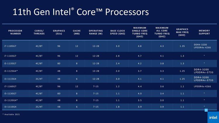 11. generácia procesorov Intel Core